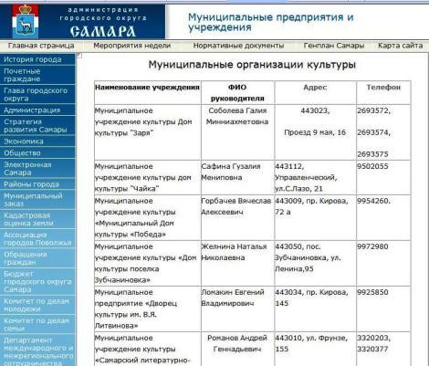 Список муниципальных предприятий Самары