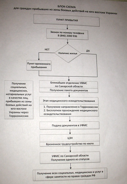 алгоритм действий для попавших в Самару из Украины