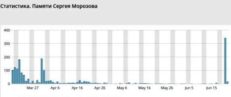 21 июня в блог потянулась вся нечисть с Украины