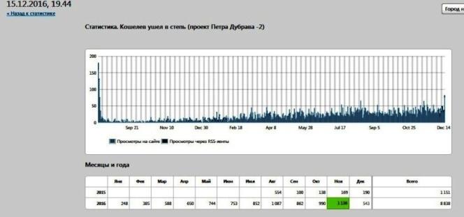 тема Орлова оврага через год после появления вышла в лидеры запросов